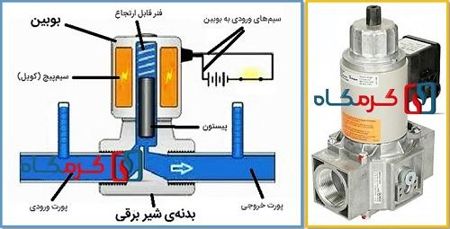 اجزای شیر برقی