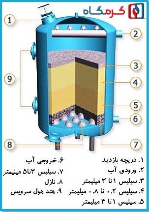 اجزای فیلتر شنی