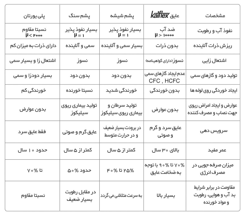 جدول مقايسه با عايق های سنتی